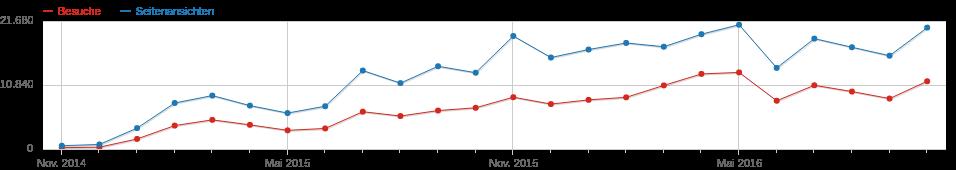 piwik-stats-2016