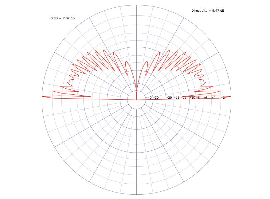 Vertikaldiagramm bei 15m über Grund