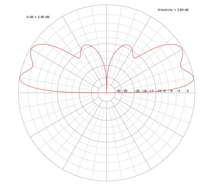 Vertikales Strahlungsdiagramm 2m über realem Grund