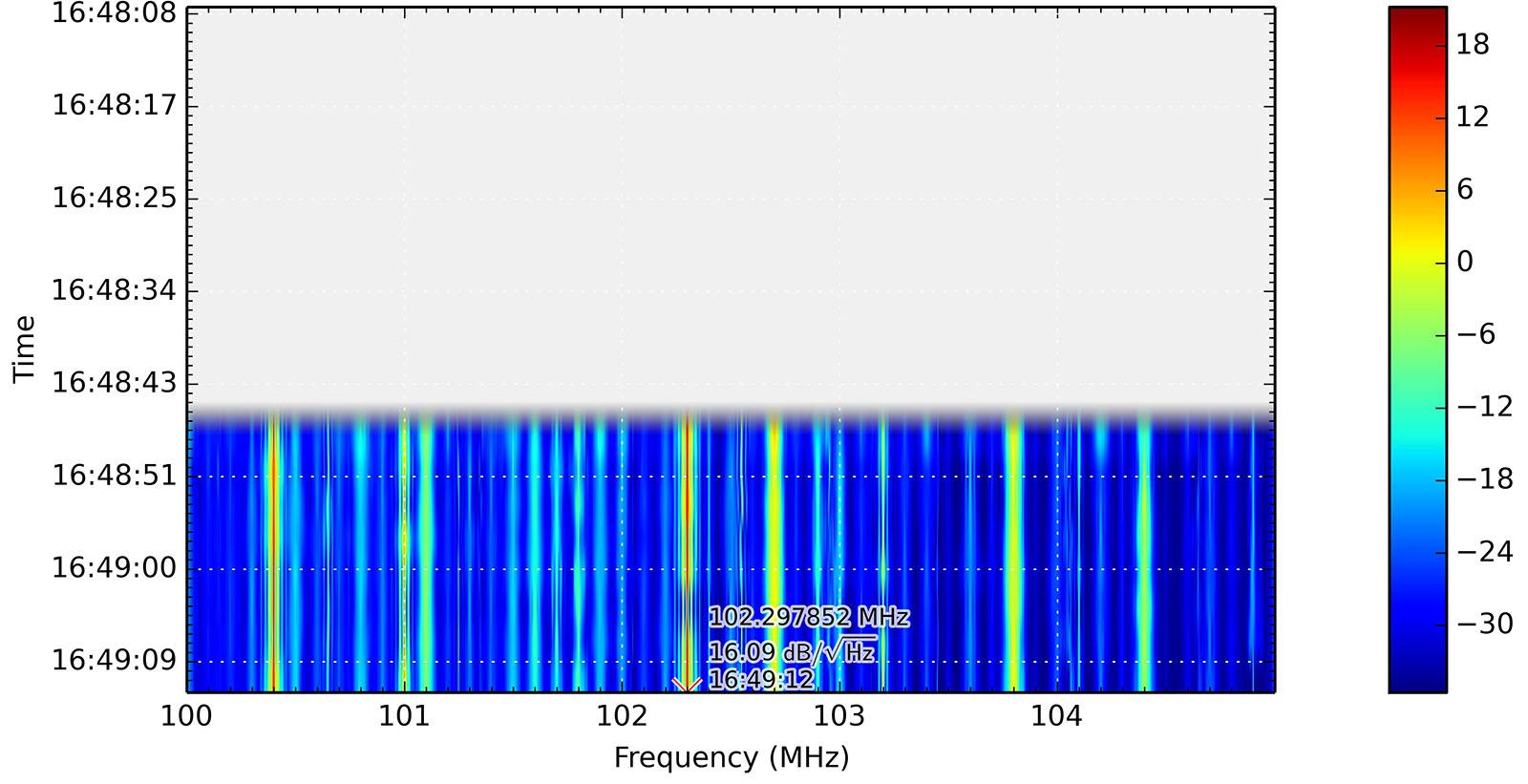 UKW-Rundfunkbereich mit Tiefpassfilter