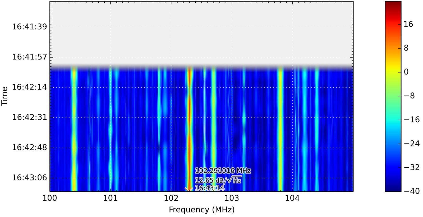UKW-Rundfunkbereich ohne Filter