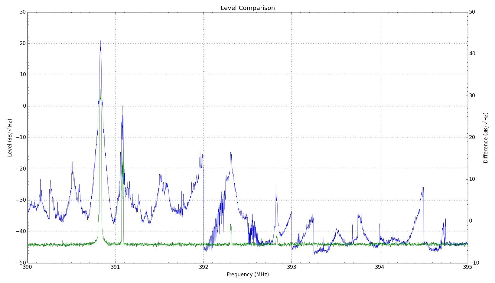 Vergleich ohne Filter (blau) und mit Tiefpassfilter (grün)