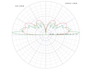 Mittengespeister Dipol mit Sleeve - rot = Strahlunsgdiagramm für 2m, grün für 70cm