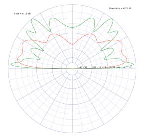 J-Pole mit Sleeve - rot = Strahlunsgdiagramm für 2m, grün für 70cm