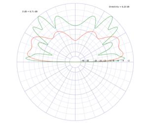 Strahlungsdiagramm der J-Pole ohne Sleeve