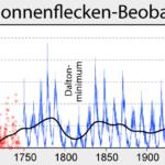 Sunspot_Numbers_German