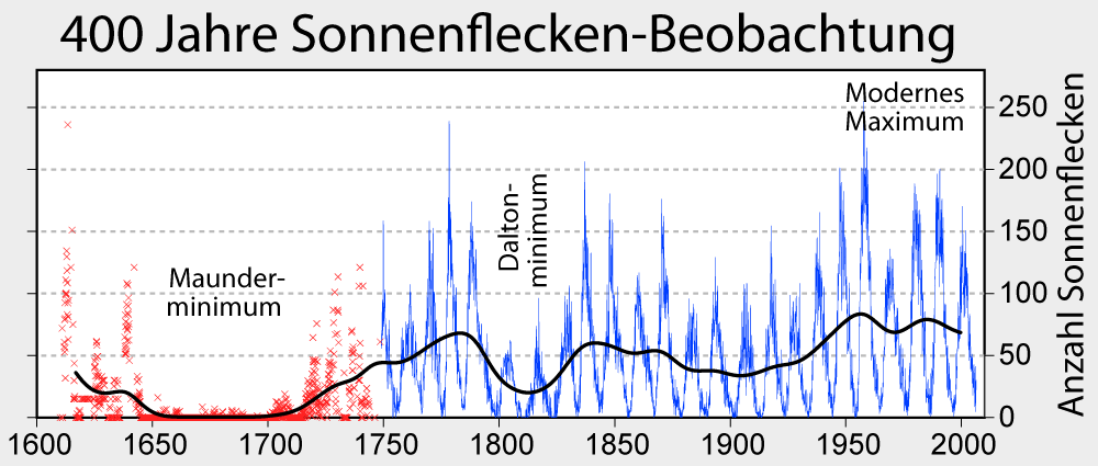Sunspot_Numbers_German