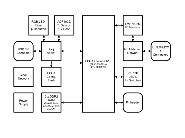 SoDeRa-Block-Diagram-768x573