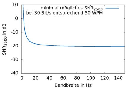 B wird erhöht, aber SNR2500 fällt nicht unter ca. 20,8 dB